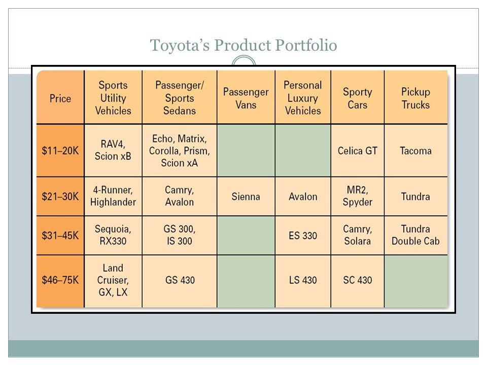 Toyota's Product Portfolio