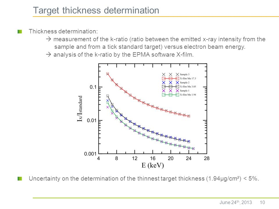 Target thickness determination