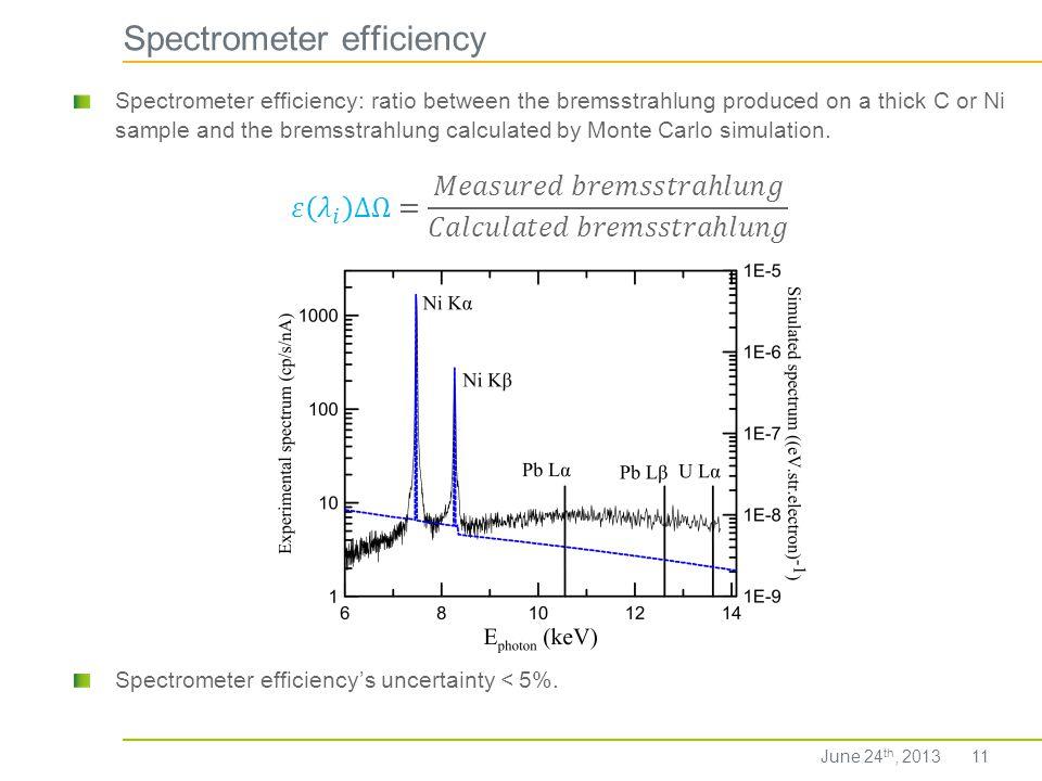 Spectrometer efficiency