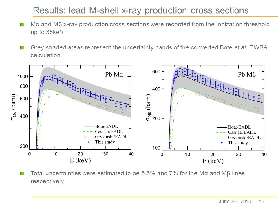 Results: lead M-shell x-ray production cross sections