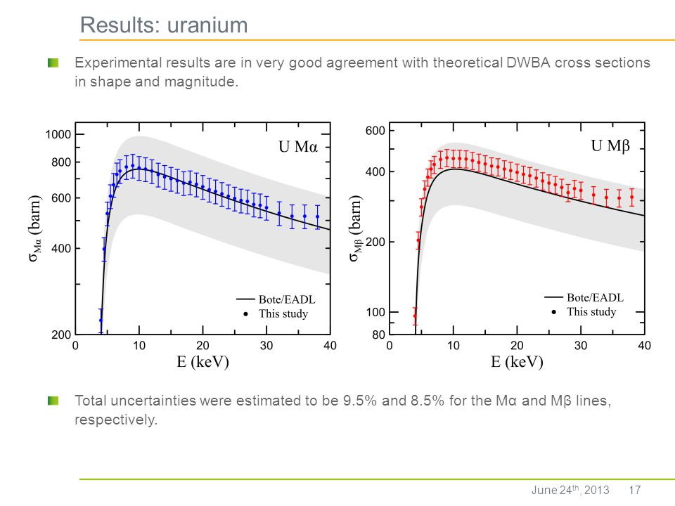 Results: uranium Experimental results are in very good agreement with theoretical DWBA cross sections in shape and magnitude.