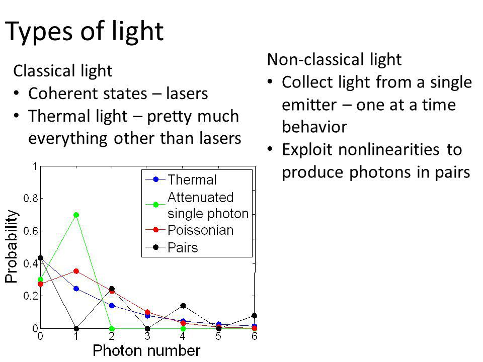 Types of light Non-classical light Classical light