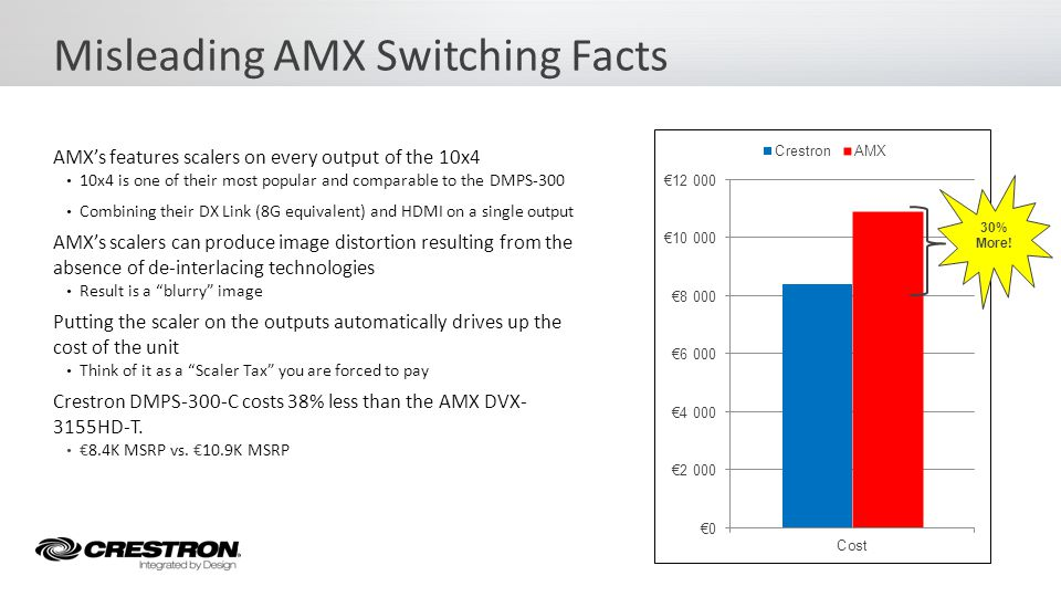 Misleading AMX Switching Facts