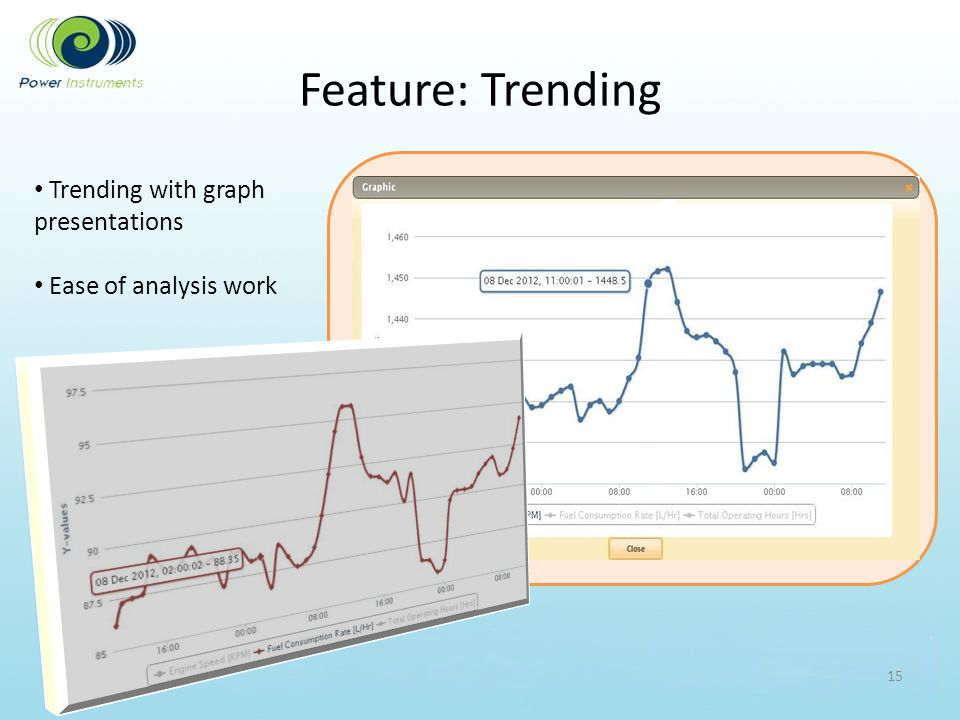 Feature: Trending Trending with graph presentations