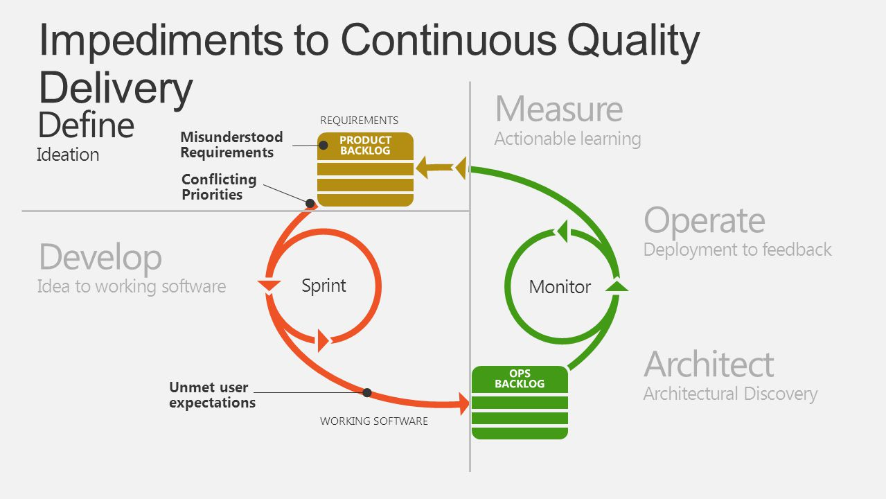 Impediments to Continuous Quality Delivery