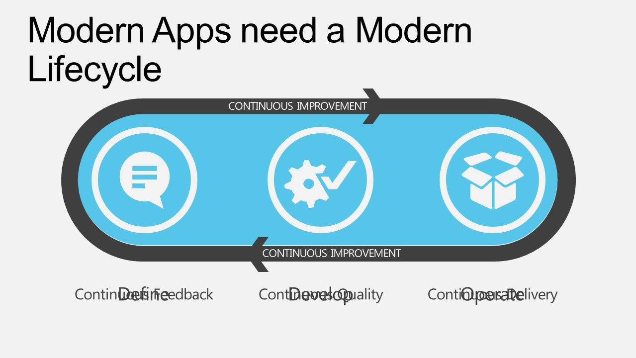 Modern Apps need a Modern Lifecycle