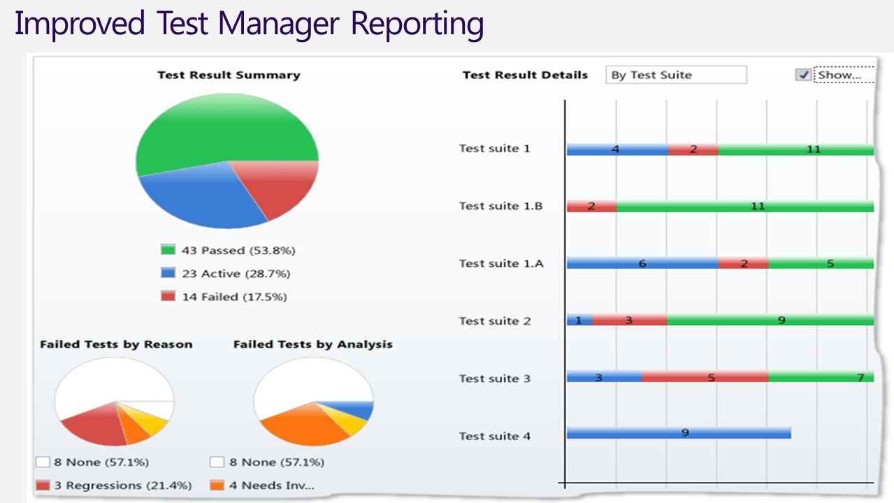 Improved Test Manager Reporting