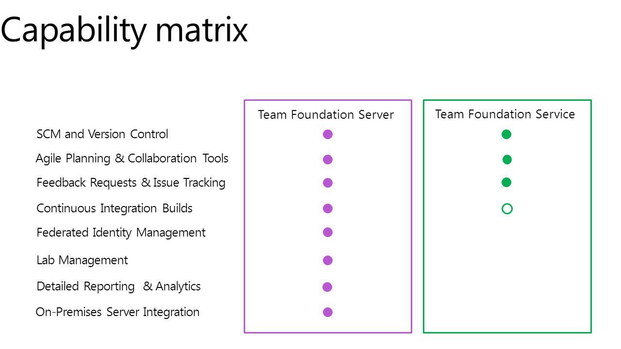 Capability matrix Team Foundation Server Team Foundation Service