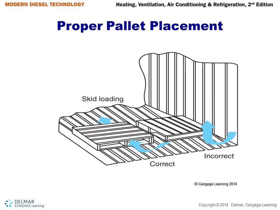 Proper Pallet Placement