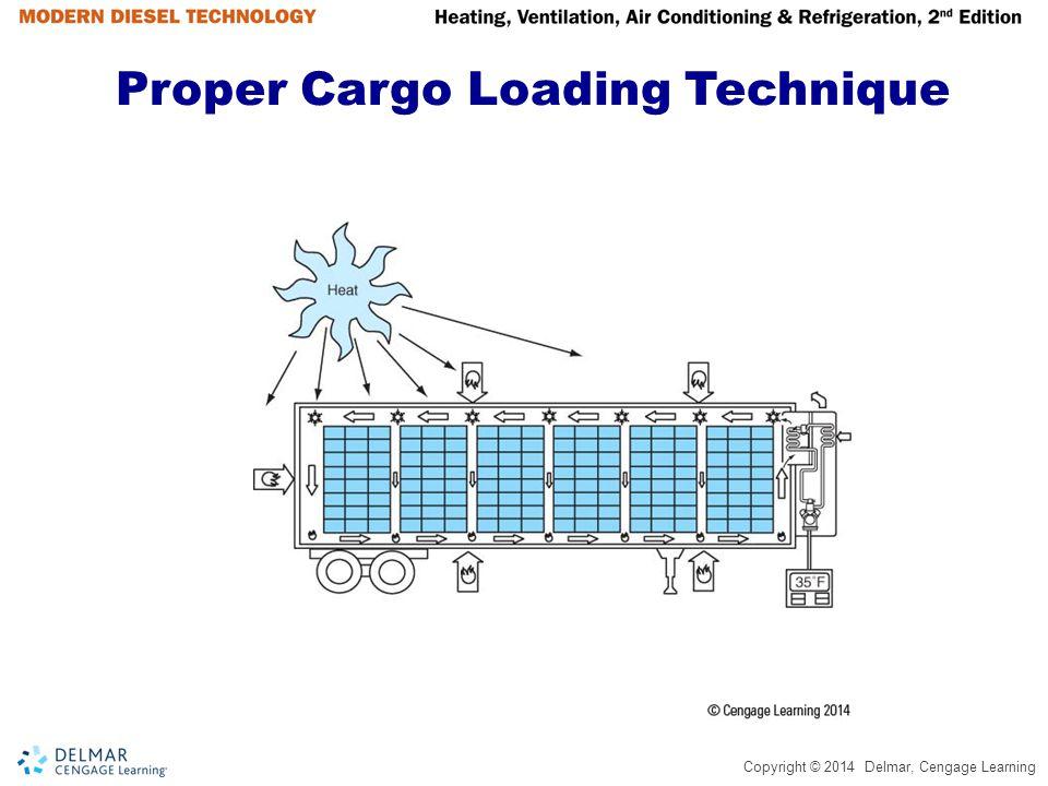Proper Cargo Loading Technique