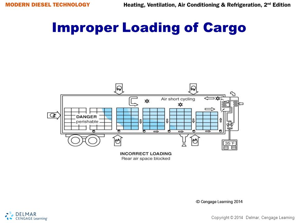 Improper Loading of Cargo