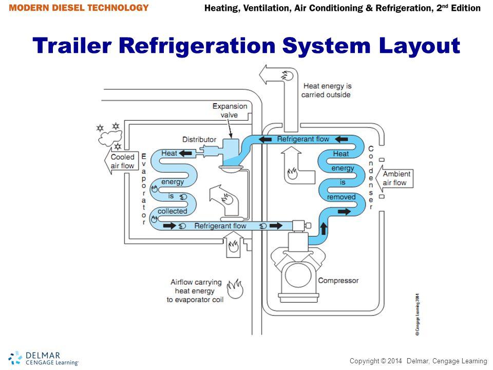 Trailer Refrigeration System Layout