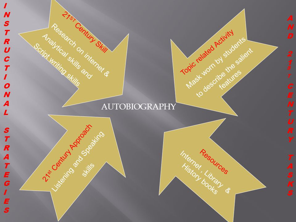 AUTOBIOGRAPHY INSTRUCTIONAL AND 21ST Century Skill