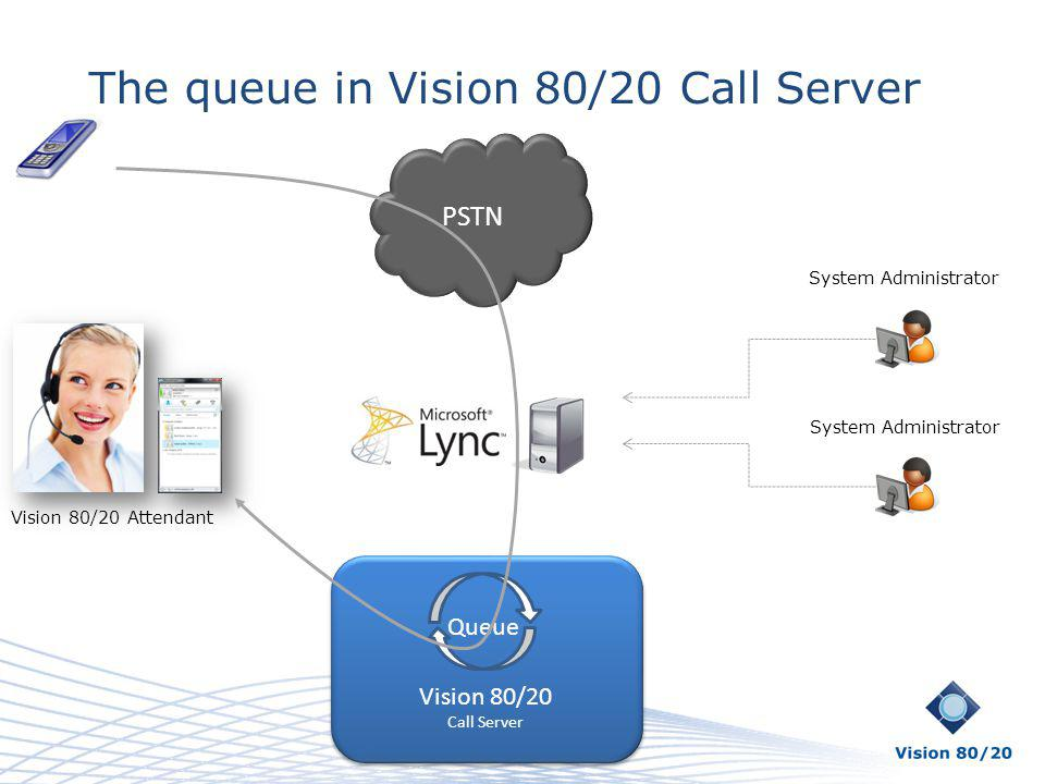 The queue in Vision 80/20 Call Server