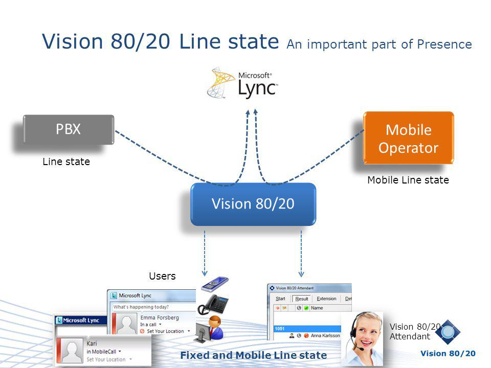 Vision 80/20 Line state An important part of Presence