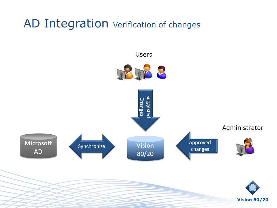 AD Integration Verification of changes