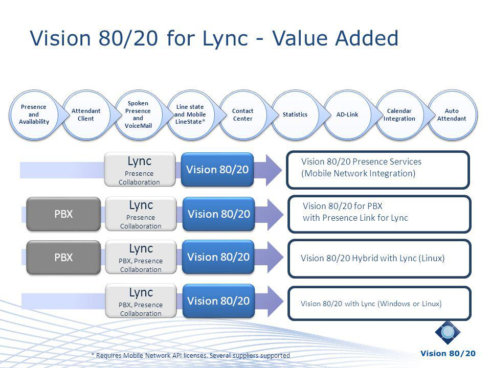 Vision 80/20 for Lync - Value Added