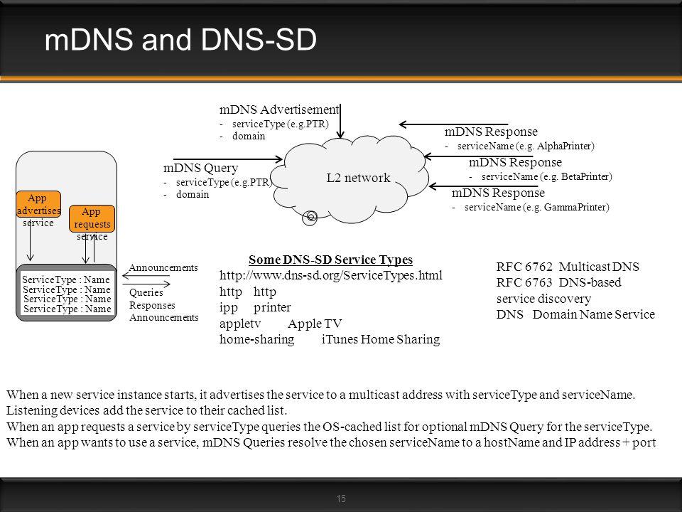 Some DNS-SD Service Types