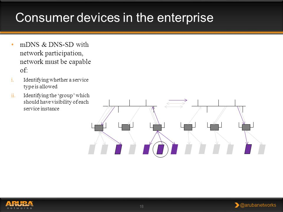 Consumer devices in the enterprise