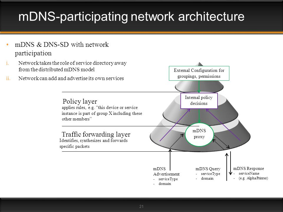 mDNS-participating network architecture