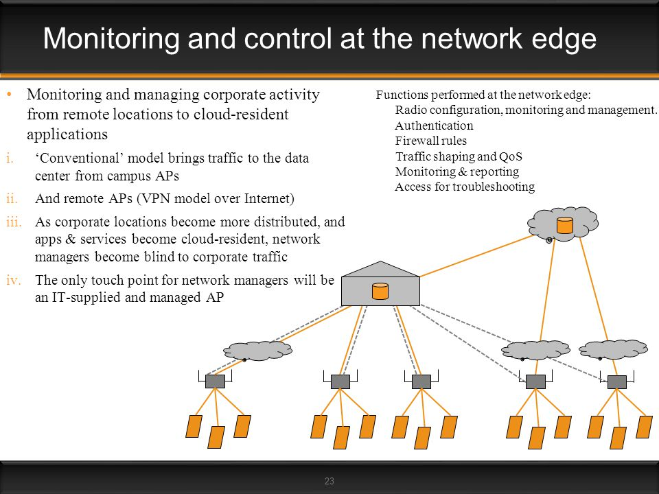 Monitoring and control at the network edge