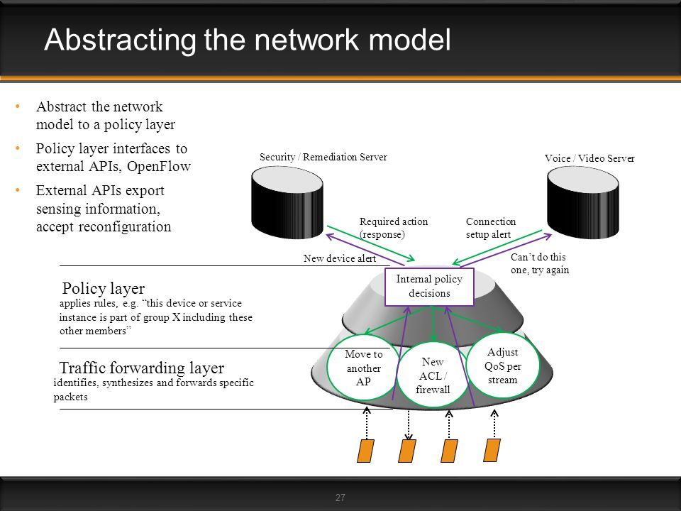 Abstracting the network model