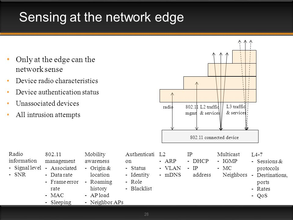 Sensing at the network edge
