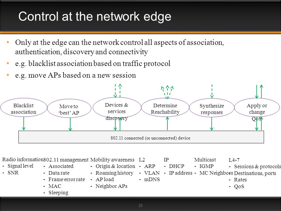 Control at the network edge