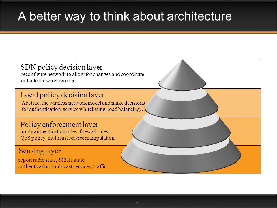 A better way to think about architecture