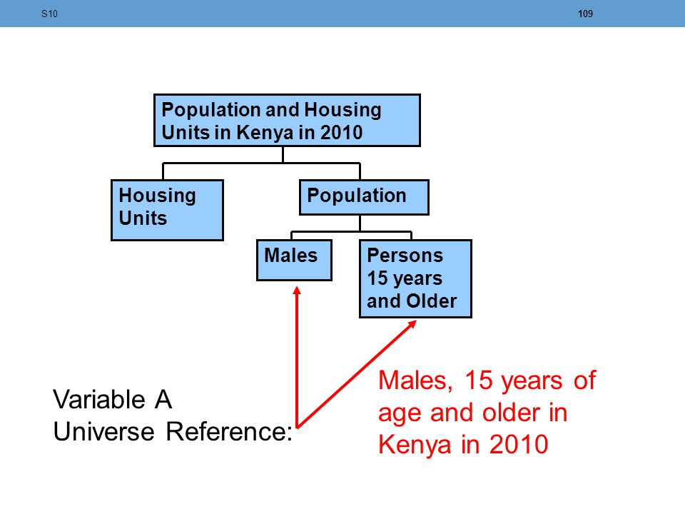Males, 15 years of age and older in Kenya in 2010 Variable A