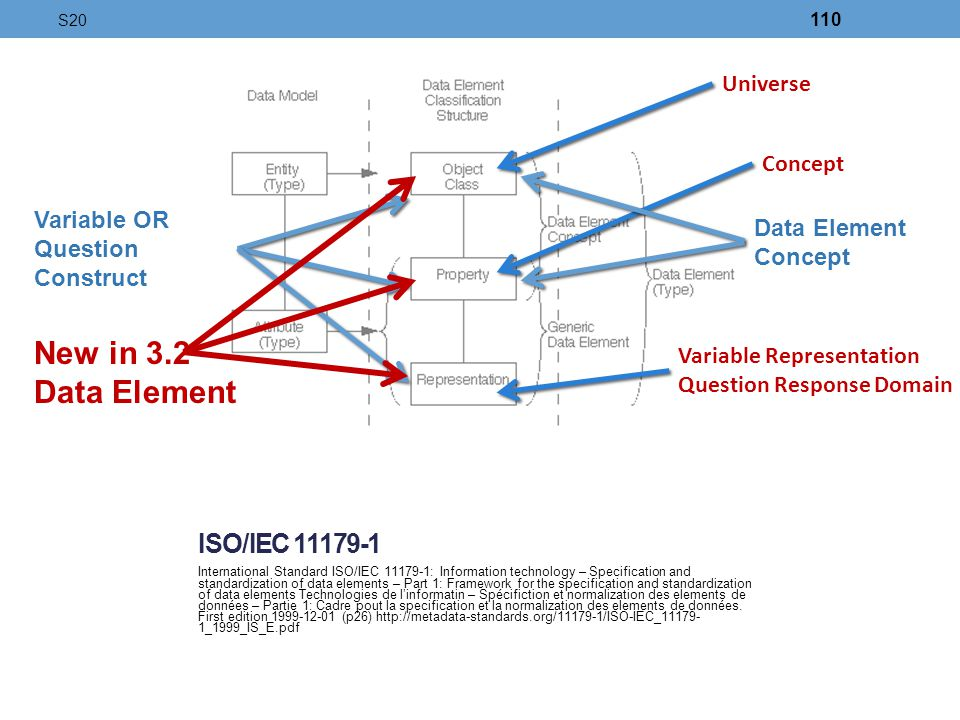 New in 3.2 Data Element ISO/IEC 11179-1 Universe Concept Variable OR