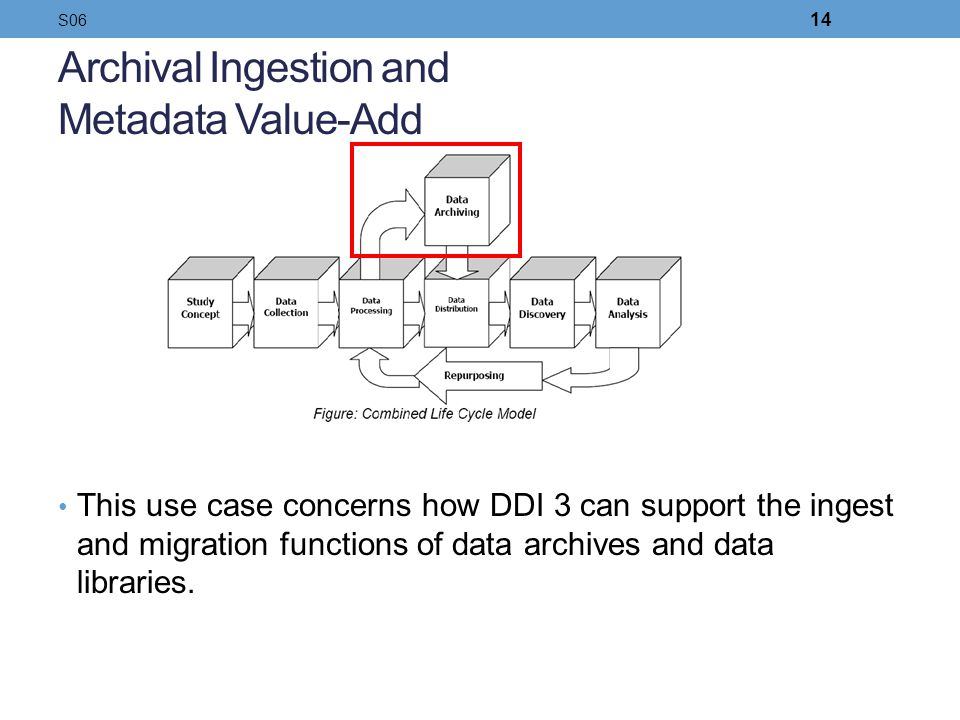 Archival Ingestion and Metadata Value-Add