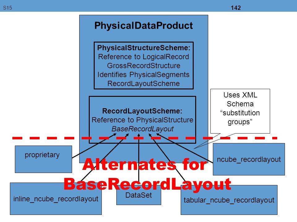 PhysicalStructureScheme: