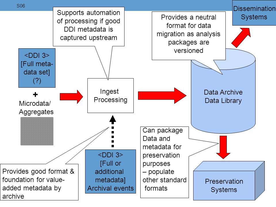 of processing if good DDI metadata is captured upstream