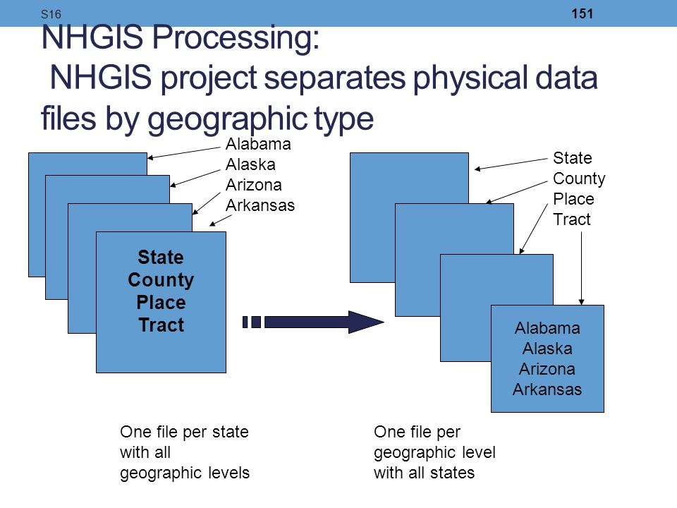 S16 NHGIS Processing: NHGIS project separates physical data files by geographic type. Alabama. Alaska.