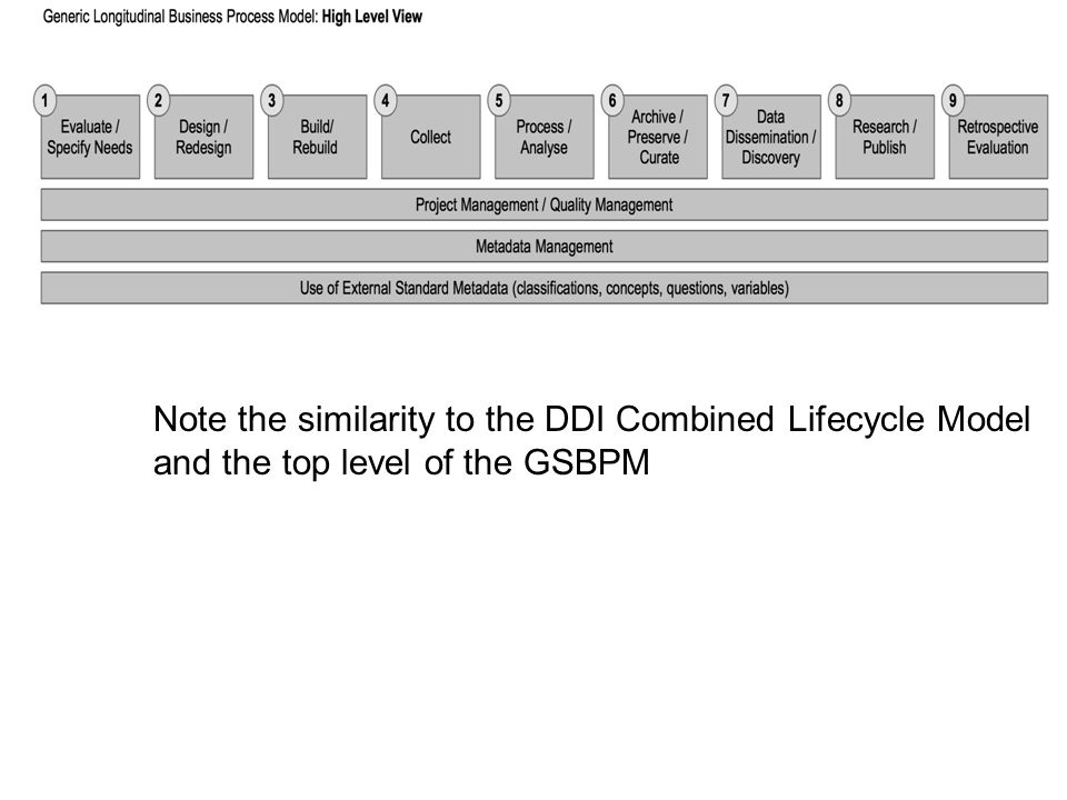 Note the similarity to the DDI Combined Lifecycle Model