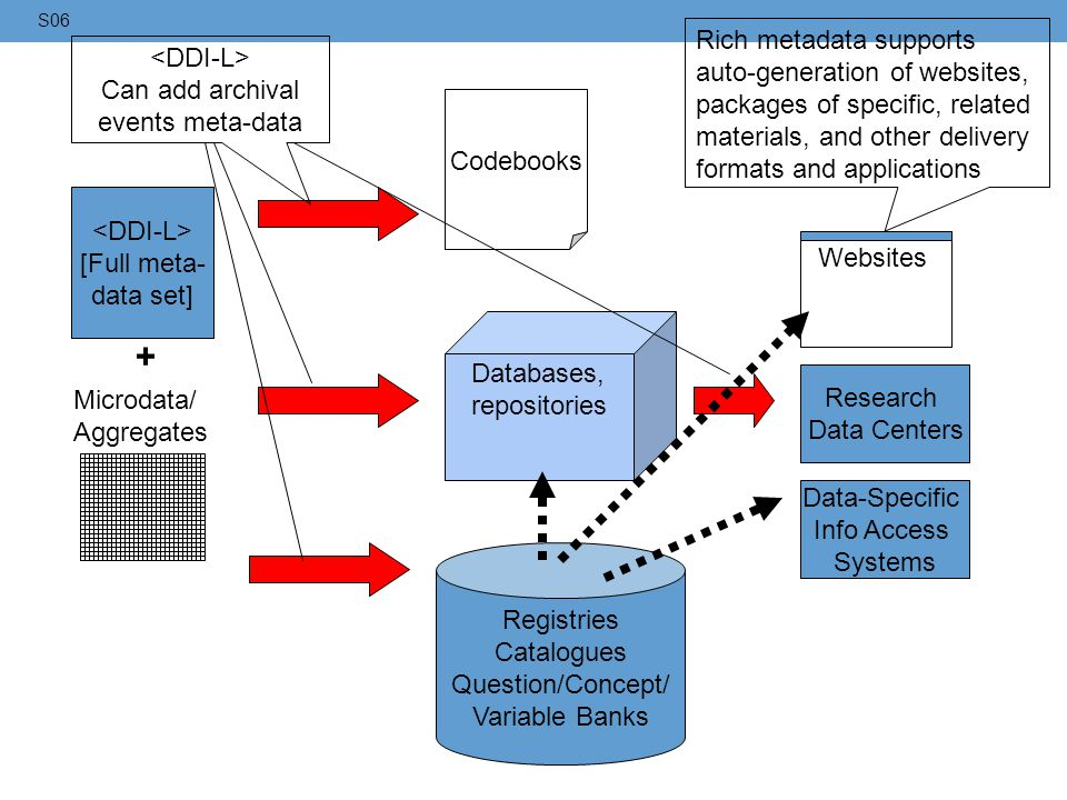 + Rich metadata supports <DDI-L> auto-generation of websites,