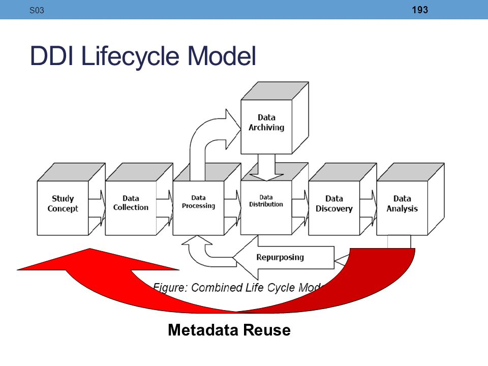 S03 DDI Lifecycle Model Metadata Reuse 193