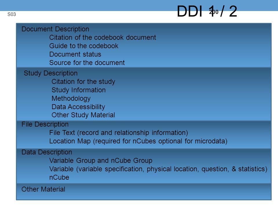 DDI 1 / 2 Document Description Citation of the codebook document