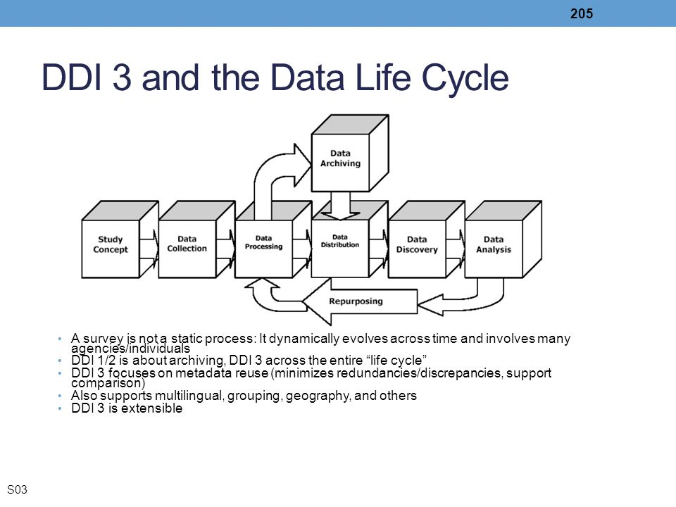 DDI 3 and the Data Life Cycle
