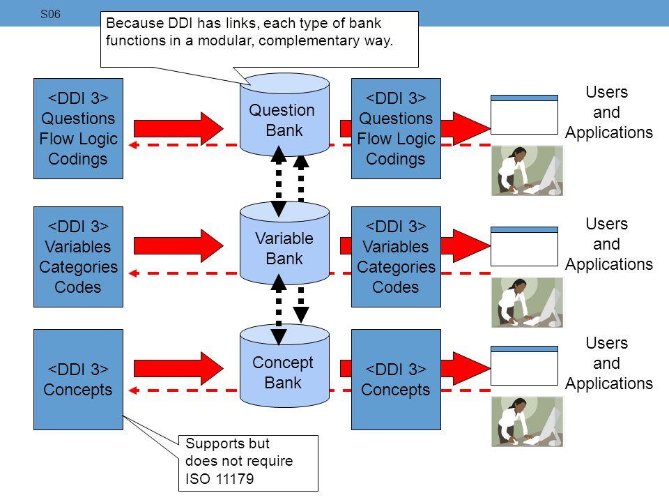 Question Bank <DDI 3> Questions Flow Logic Codings <DDI 3>