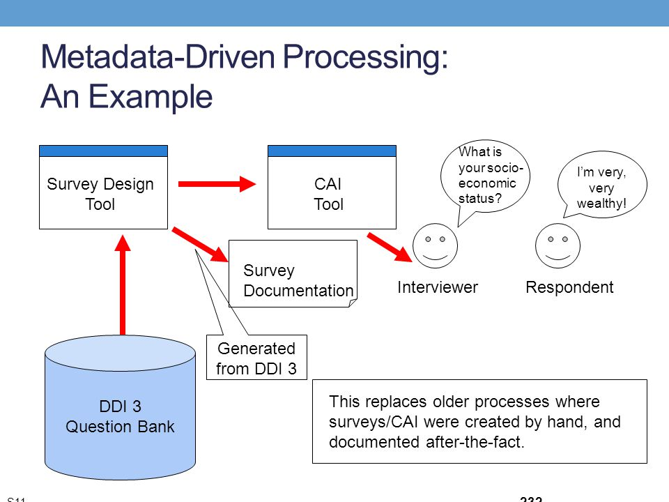 Metadata-Driven Processing: An Example