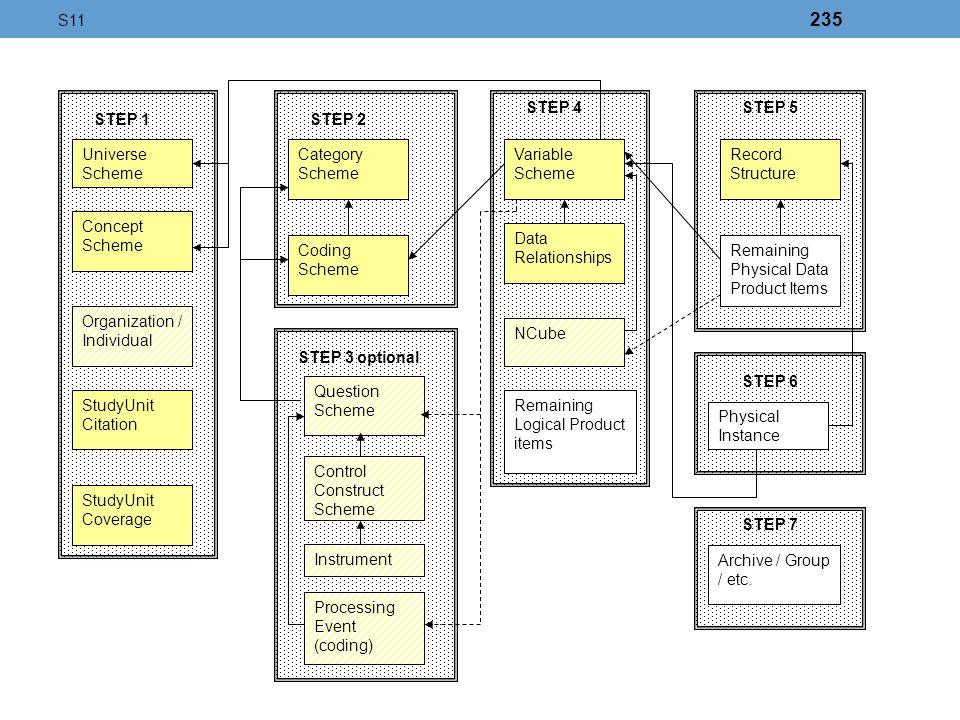 S11 Universe. Scheme. Concept. Organization / Individual. StudyUnit. Citation. Coverage. Category.