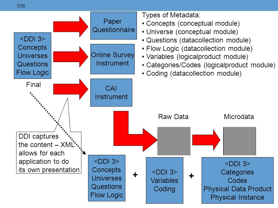 + + Types of Metadata: Concepts (conceptual module)