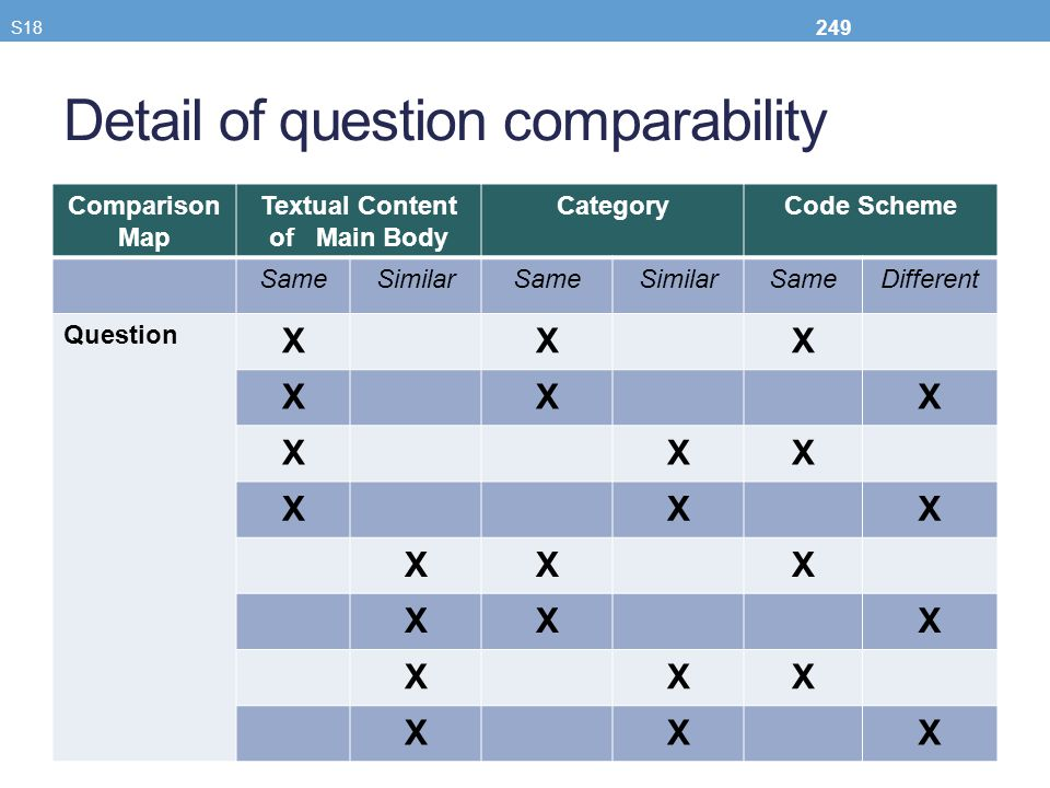 Detail of question comparability