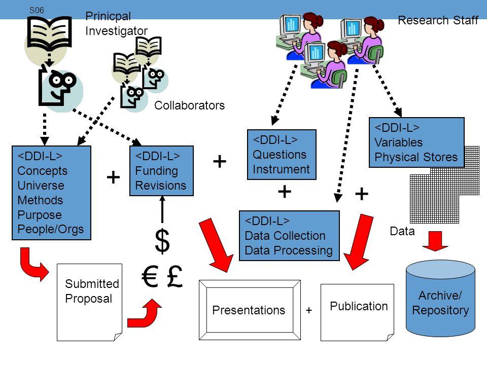 $ € £ + + + + Prinicpal Investigator Research Staff Collaborators