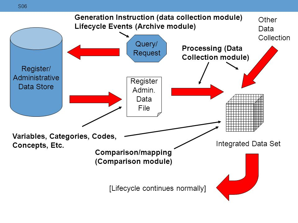 Generation Instruction (data collection module)