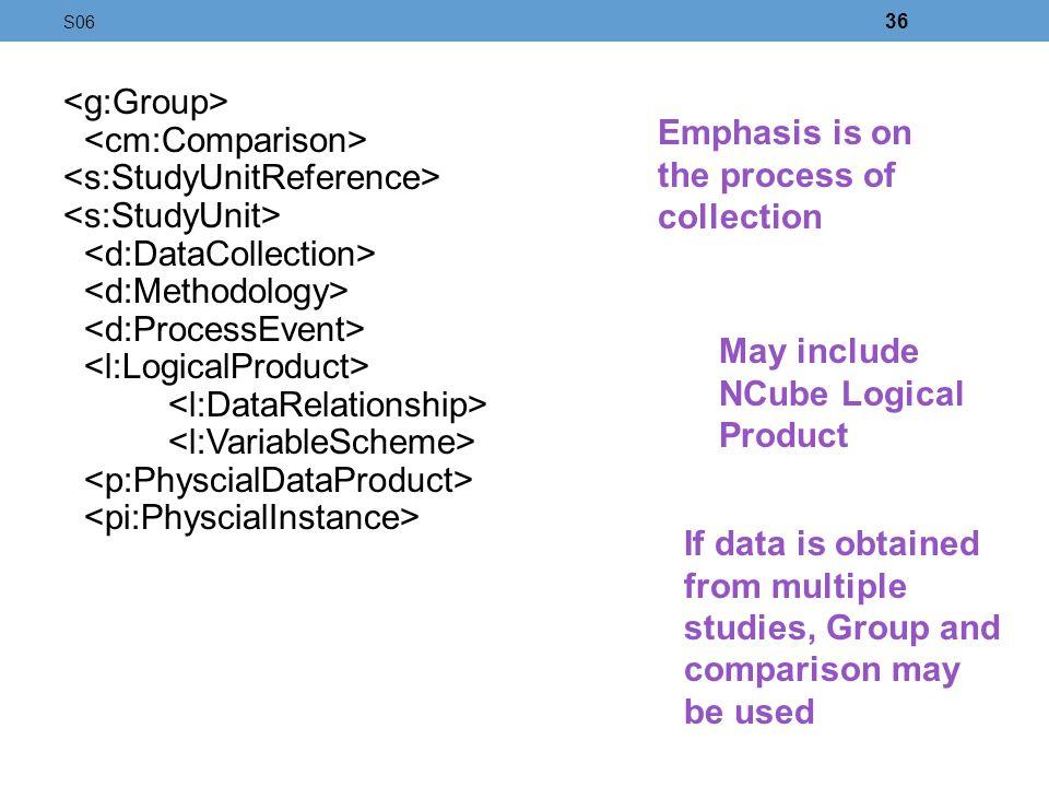 <cm:Comparison> <s:StudyUnitReference> <s:StudyUnit>