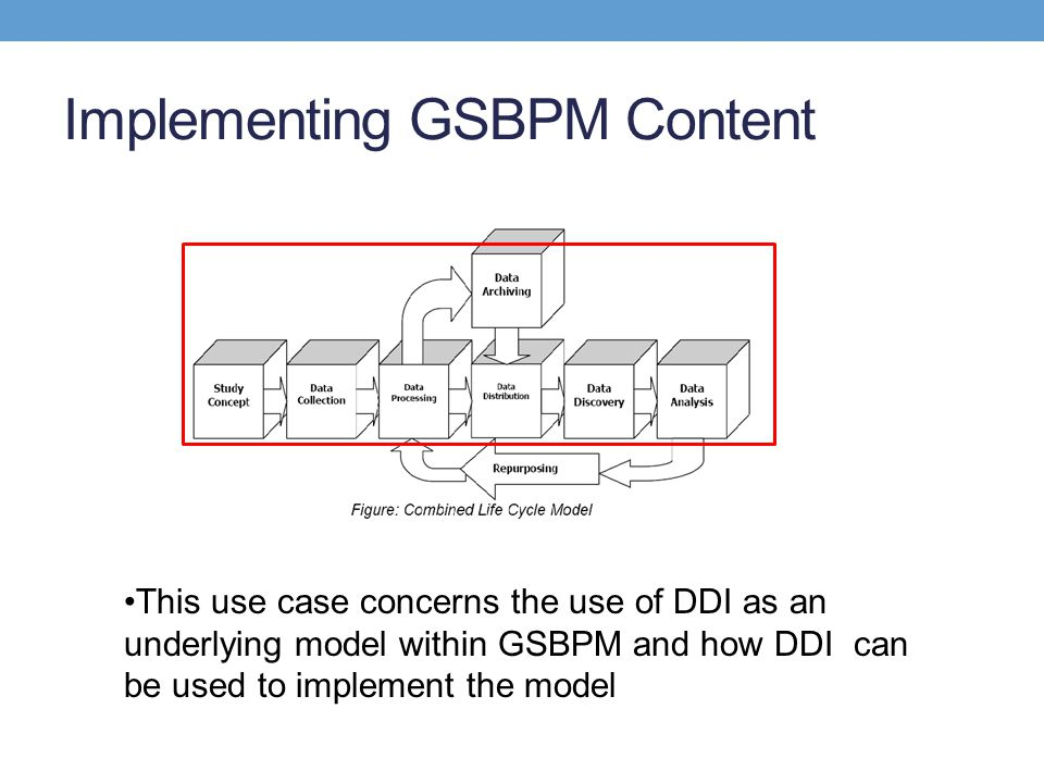 Implementing GSBPM Content