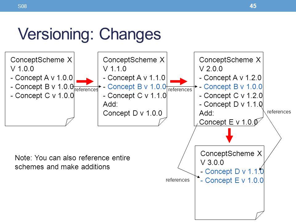 Versioning: Changes ConceptScheme X V 1.0.0 Concept A v 1.0.0
